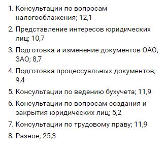 Рейтинг юристов по жилищным вопросам в москве
